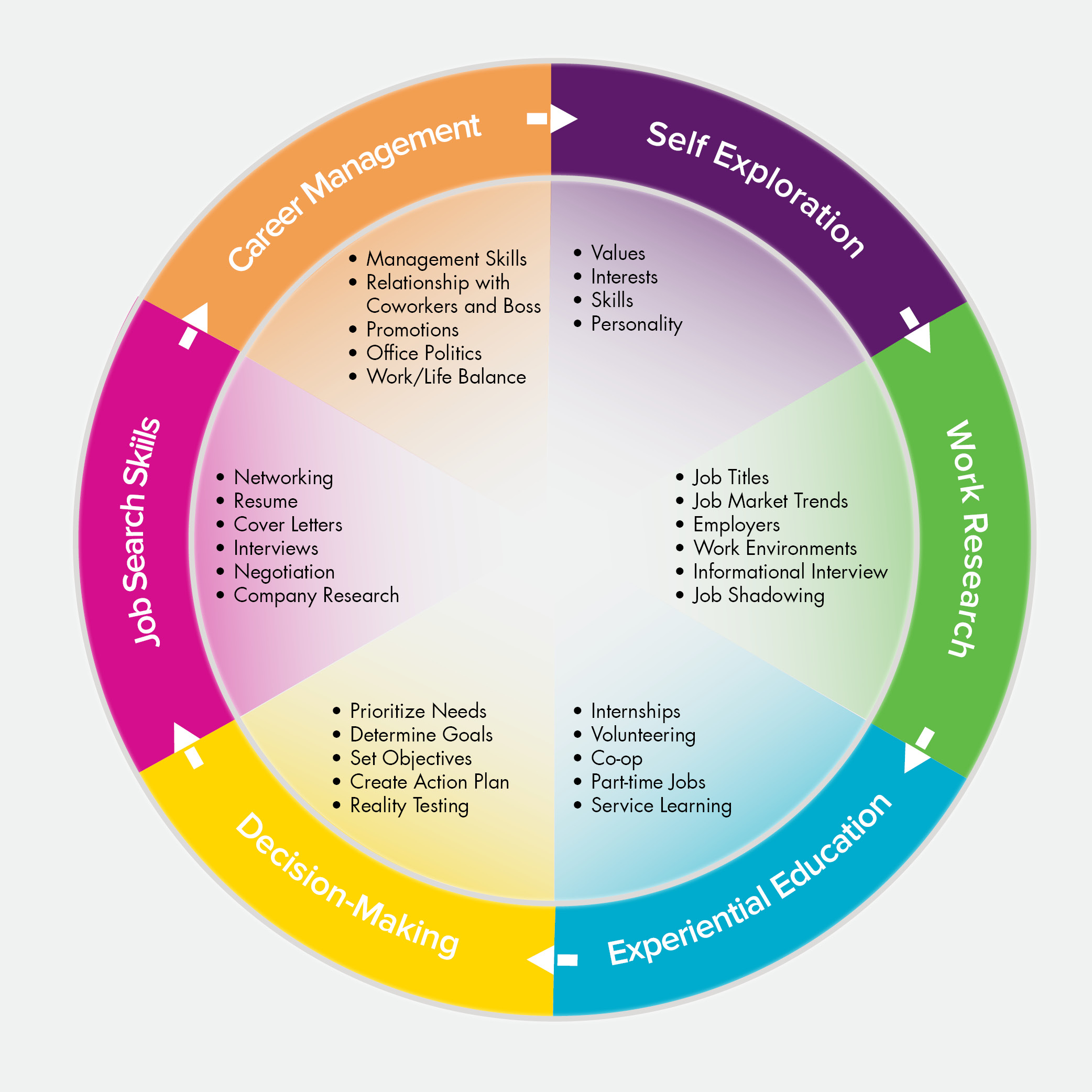 Career Planning: A Lifelong Process   Internship and Career